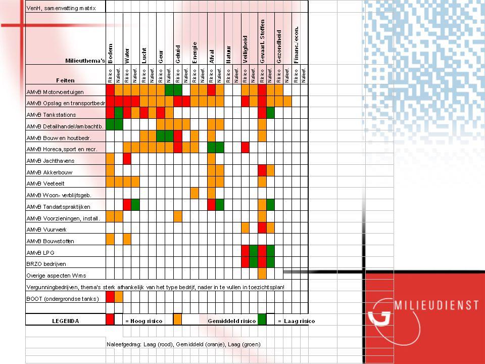 Voorlopige lijst met kernbepalingen van het Openbaar Ministerie Datum : 1999 Verlengd : 2003 Handhavingstrategie in de provincie Groningen September 2003 7 algemene kernbepalingen Omgevingsanalyse juni 2004: Prioriteiten in handhaving voor Bodem, MMT en VenH (jaarlijkse herhaling) Kernbepalingen op maat voor: Afdeling Bodem-VII Afdeling MMT-VIII Afdeling VenH-V/VI Kernbepalingen op maat