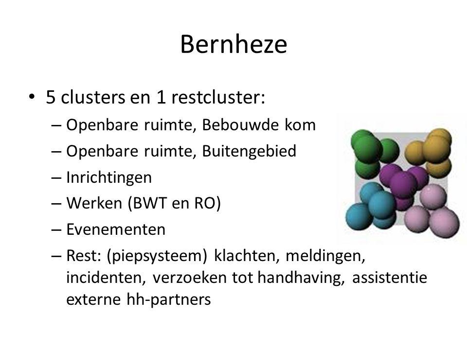 Bernheze 5 clusters en 1 restcluster: – Openbare ruimte, Bebouwde kom – Openbare ruimte, Buitengebied – Inrichtingen – Werken (BWT en RO) – Evenemente