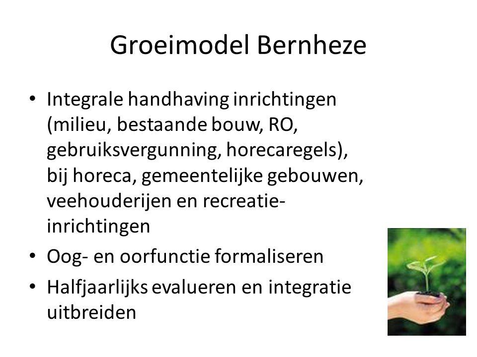 Groeimodel Bernheze Integrale handhaving inrichtingen (milieu, bestaande bouw, RO, gebruiksvergunning, horecaregels), bij horeca, gemeentelijke gebouw