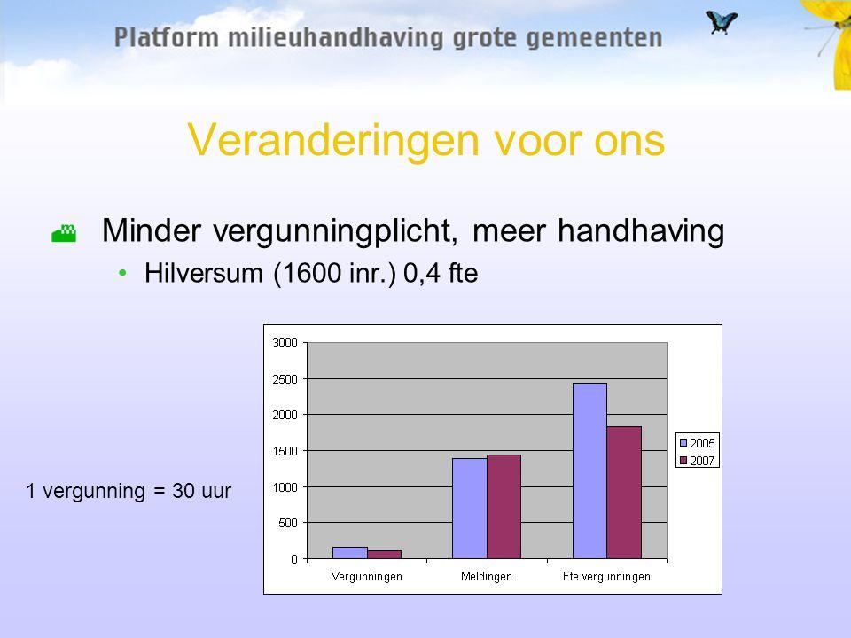 Veranderingen voor ons Minder vergunningplicht, meer handhaving Hilversum (1600 inr.) 0,4 fte 1 vergunning = 30 uur