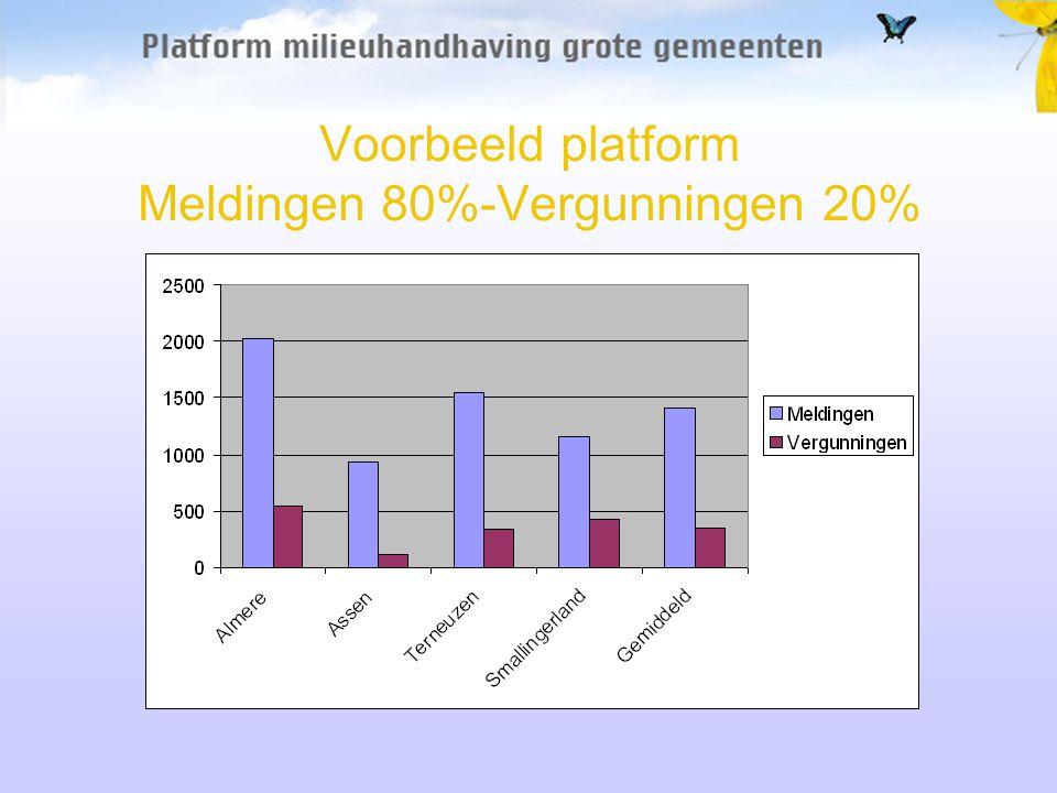 Voorbeeld platform Meldingen 80%-Vergunningen 20%
