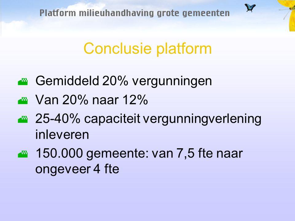 Conclusie platform Gemiddeld 20% vergunningen Van 20% naar 12% 25-40% capaciteit vergunningverlening inleveren 150.000 gemeente: van 7,5 fte naar ongeveer 4 fte