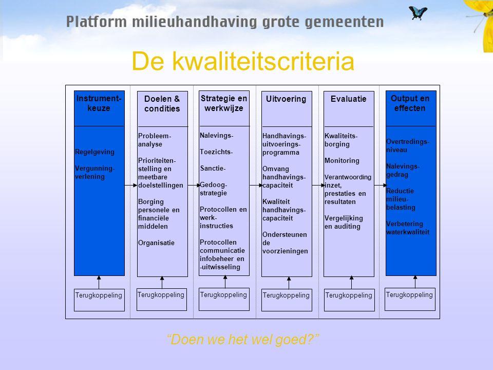 De kwaliteitscriteria Uitvoering Handhavings- uitvoerings- programma Omvang handhavings- capaciteit Kwaliteit handhavings- capaciteit Ondersteunen de voorzieningen Terugkoppeling Doelen & condities Probleem- analyse Prioriteiten- stelling en meetbare doelstellingen Borging personele en financiële middelen Organisatie Terugkoppeling Instrument- keuze Regelgeving Vergunning- verlening Terugkoppeling Strategie en werkwijze Nalevings- Toezichts- Sanctie- Gedoog- strategie Protocollen en werk- instructies Protocollen communicatie infobeheer en -uitwisseling Terugkoppeling Evaluatie Kwaliteits- borging Monitoring Verantwoording inzet, prestaties en resultaten Vergelijking en auditing Terugkoppeling Output en effecten Overtredings- niveau Nalevings- gedrag Reductie milieu- belasting Verbetering waterkwaliteit Terugkoppeling Doen we het wel goed