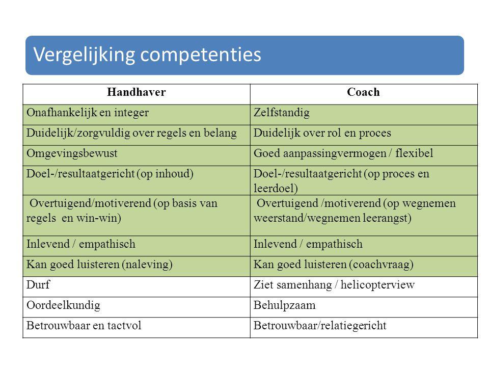 Vergelijking competenties HandhaverCoach Onafhankelijk en integerZelfstandig Duidelijk/zorgvuldig over regels en belangDuidelijk over rol en proces OmgevingsbewustGoed aanpassingvermogen / flexibel Doel-/resultaatgericht (op inhoud)Doel-/resultaatgericht (op proces en leerdoel) Overtuigend/motiverend (op basis van regels en win-win) Overtuigend /motiverend (op wegnemen weerstand/wegnemen leerangst) Inlevend / empathisch Kan goed luisteren (naleving)Kan goed luisteren (coachvraag) DurfZiet samenhang / helicopterview OordeelkundigBehulpzaam Betrouwbaar en tactvolBetrouwbaar/relatiegericht