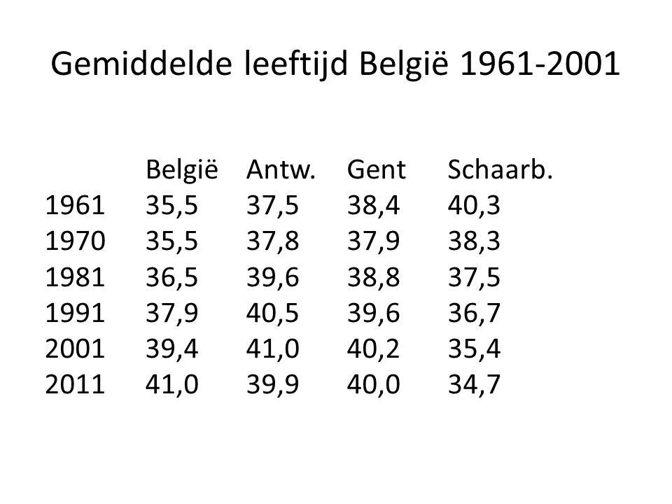 Gemiddelde leeftijd België 1961-2001 BelgiëAntw. Gent Schaarb.