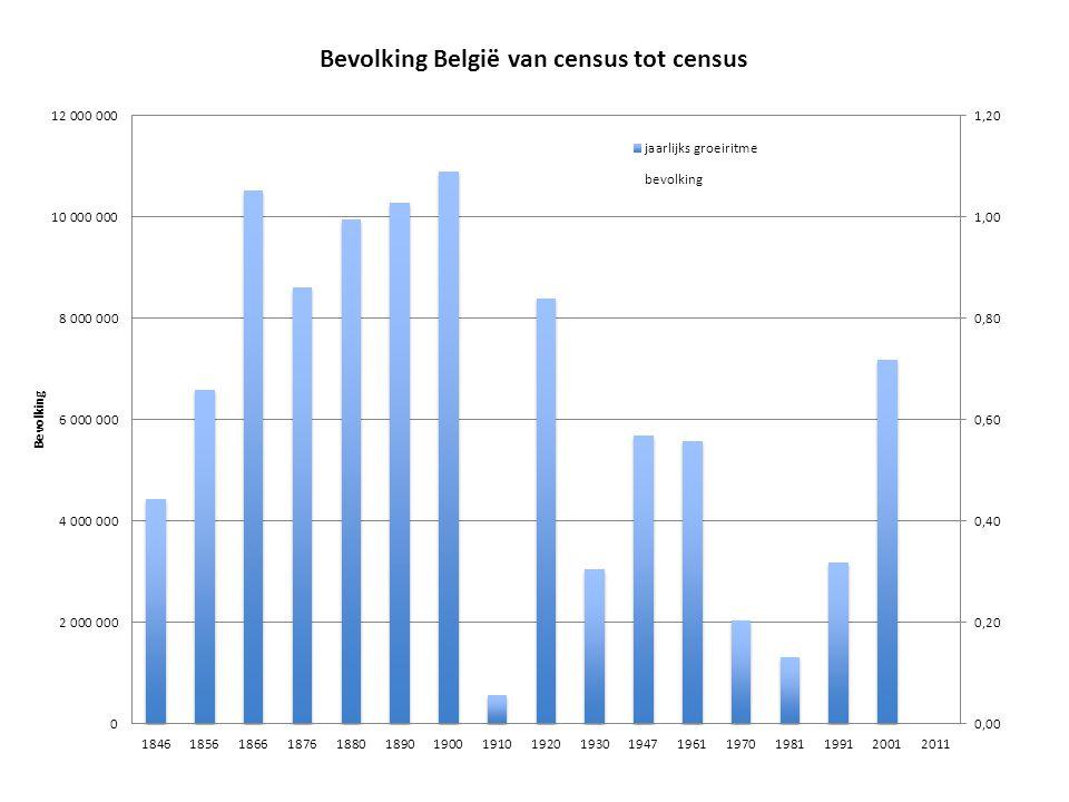 Gemiddelde leeftijd België 1961-2001 BelgiëAntw.Gent Schaarb.
