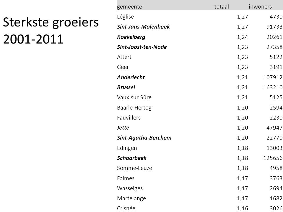 gemeentetotaalinwoners Sint-Jans-Molenbeek1,2791733 Koekelberg1,2420261 Sint-Joost-ten-Node1,2327358 Anderlecht1,21107912 Brussel1,21163210 Jette1,2047947 Sint-Agatha-Berchem1,2022770 Schaarbeek1,18125656 Sterkste groeiers 2001-2011
