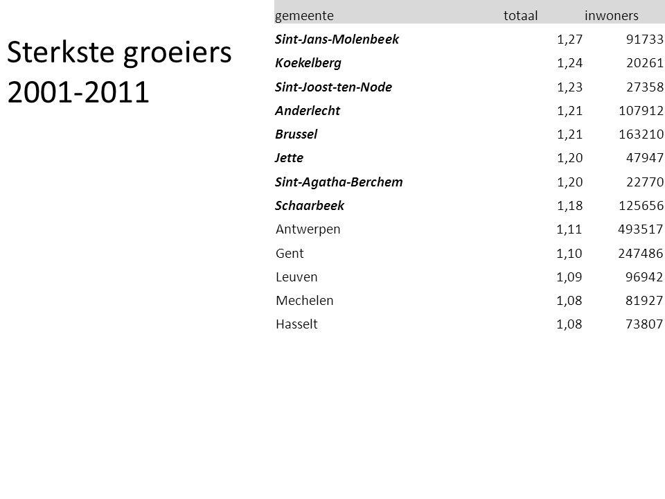 gemeentetotaalinwoners Sint-Jans-Molenbeek1,2791733 Koekelberg1,2420261 Sint-Joost-ten-Node1,2327358 Anderlecht1,21107912 Brussel1,21163210 Jette1,2047947 Sint-Agatha-Berchem1,2022770 Schaarbeek1,18125656 Antwerpen1,11493517 Gent1,10247486 Leuven1,0996942 Mechelen1,0881927 Hasselt1,0873807 Sterkste groeiers 2001-2011