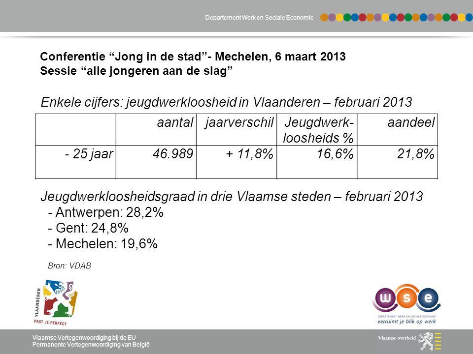 Departement Werk en Sociale Economie Vlaamse Vertegenwoordiging bij de EU Permanente Vertegenwoordiging van België Enkele cijfers: jeugdwerkloosheid in Vlaanderen – februari 2013 Jeugdwerkloosheidsgraad in drie Vlaamse steden – februari 2013 - Antwerpen: 28,2% - Gent: 24,8% - Mechelen: 19,6% Bron: VDAB Conferentie Jong in de stad - Mechelen, 6 maart 2013 Sessie alle jongeren aan de slag aantaljaarverschilJeugdwerk- loosheids % aandeel - 25 jaar46.989+ 11,8%16,6%21,8%