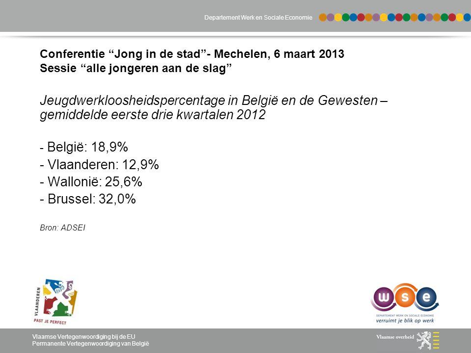 Departement Werk en Sociale Economie Vlaamse Vertegenwoordiging bij de EU Permanente Vertegenwoordiging van België Conferentie Jong in de stad - Mechelen, 6 maart 2013 Sessie alle jongeren aan de slag Jeugdwerkloosheidspercentage in België en de Gewesten – gemiddelde eerste drie kwartalen 2012 - België: 18,9% - Vlaanderen: 12,9% - Wallonië: 25,6% - Brussel: 32,0% Bron: ADSEI