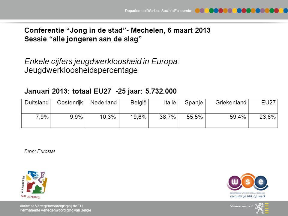 Departement Werk en Sociale Economie Vlaamse Vertegenwoordiging bij de EU Permanente Vertegenwoordiging van België Conferentie Jong in de stad - Mechelen, 6 maart 2013 Sessie alle jongeren aan de slag Enkele cijfers jeugdwerkloosheid in Europa: Jeugdwerkloosheidspercentage Januari 2013: totaal EU27 -25 jaar: 5.732.000 Bron: Eurostat DuitslandOostenrijkNederlandBelgiëItaliëSpanjeGriekenlandEU27 7,9%9,9%10,3%19,6%38,7%55,5%59,4%23,6%