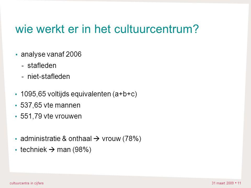 cultuurcentra in cijfers 31 maart 2009 11 wie werkt er in het cultuurcentrum? analyse vanaf 2006 -stafleden -niet-stafleden 1095,65 voltijds equivalen
