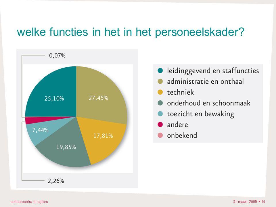 cultuurcentra in cijfers 31 maart 2009 14 welke functies in het in het personeelskader