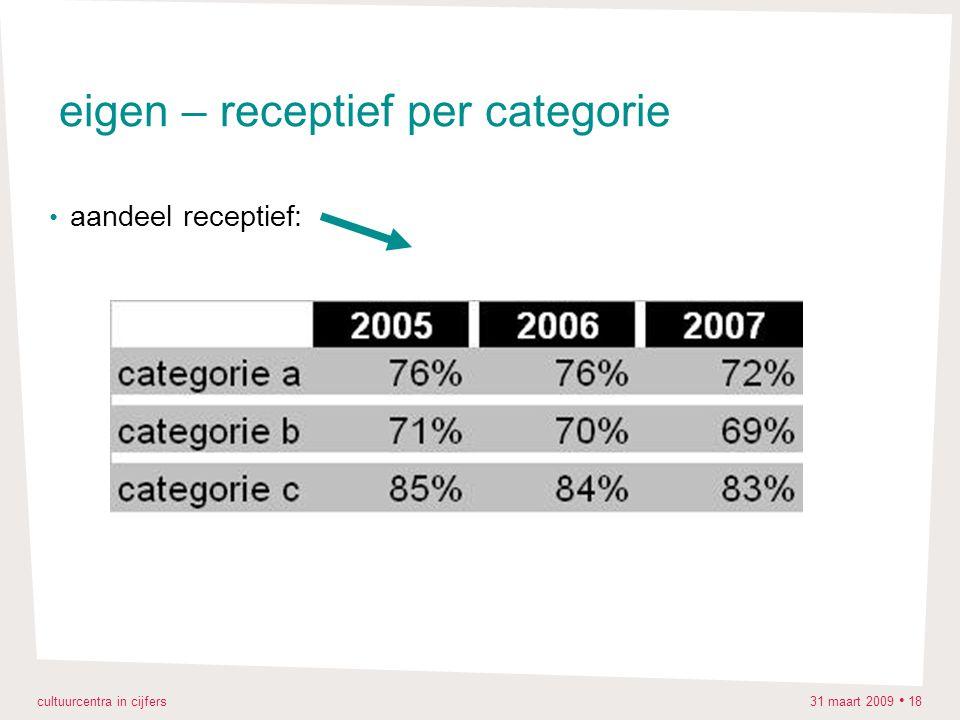 cultuurcentra in cijfers 31 maart 2009 18 eigen – receptief per categorie aandeel receptief: