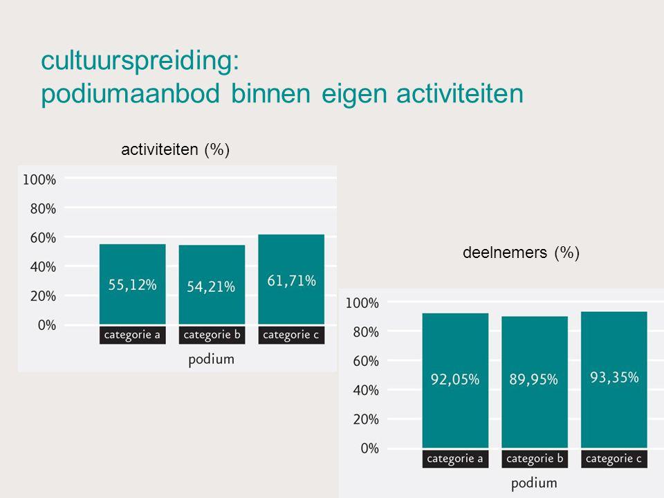 cultuurspreiding: podiumaanbod binnen eigen activiteiten deelnemers (%) activiteiten (%)
