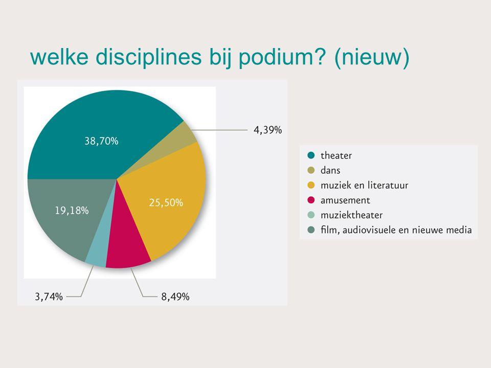 welke disciplines bij podium (nieuw)