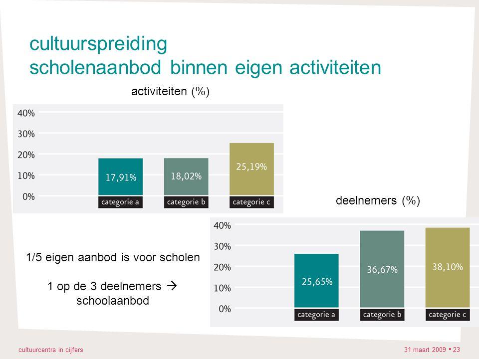 cultuurcentra in cijfers 31 maart 2009 23 cultuurspreiding scholenaanbod binnen eigen activiteiten activiteiten (%) deelnemers (%) 1/5 eigen aanbod is voor scholen 1 op de 3 deelnemers  schoolaanbod