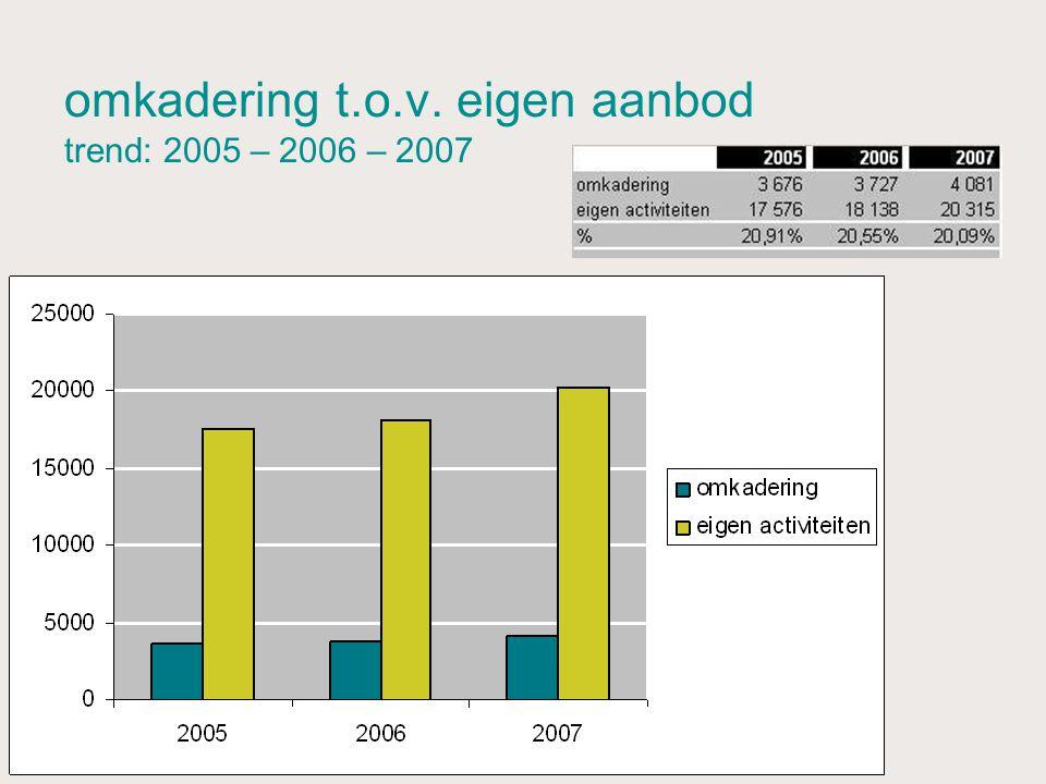 omkadering t.o.v. eigen aanbod trend: 2005 – 2006 – 2007