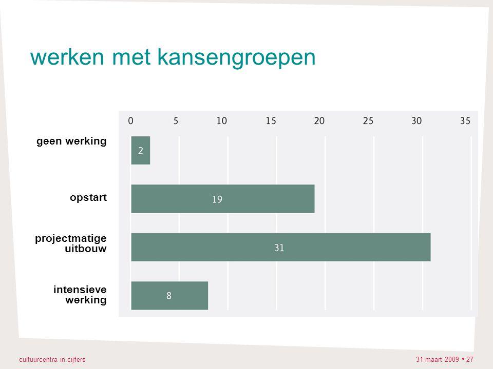 cultuurcentra in cijfers 31 maart 2009 27 werken met kansengroepen geen werking opstart projectmatige uitbouw intensieve werking