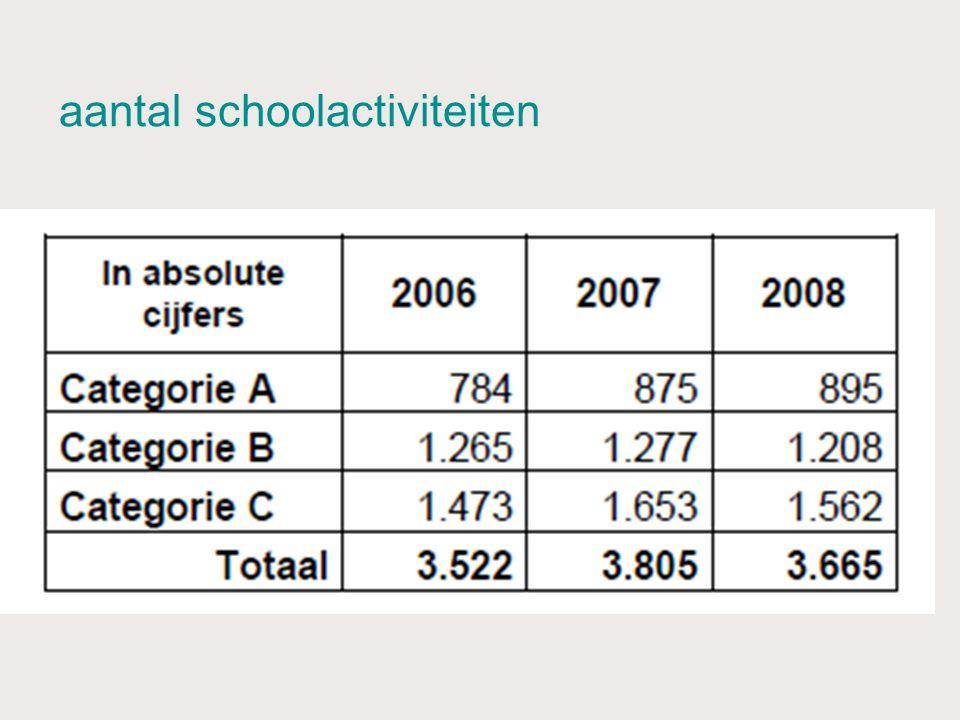 aantal schoolactiviteiten