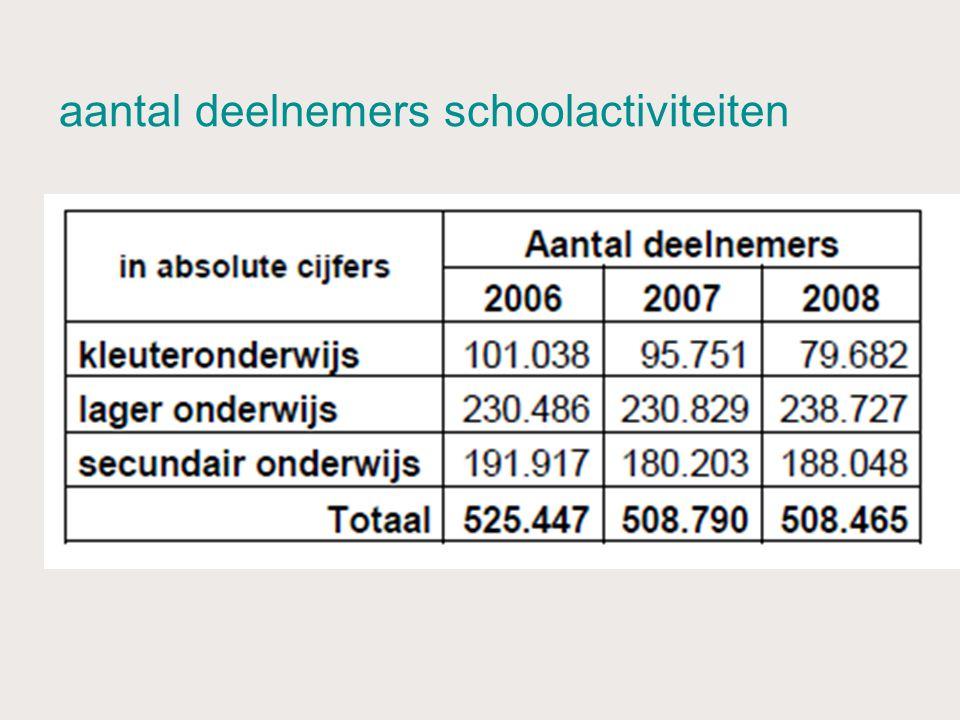 aantal deelnemers schoolactiviteiten