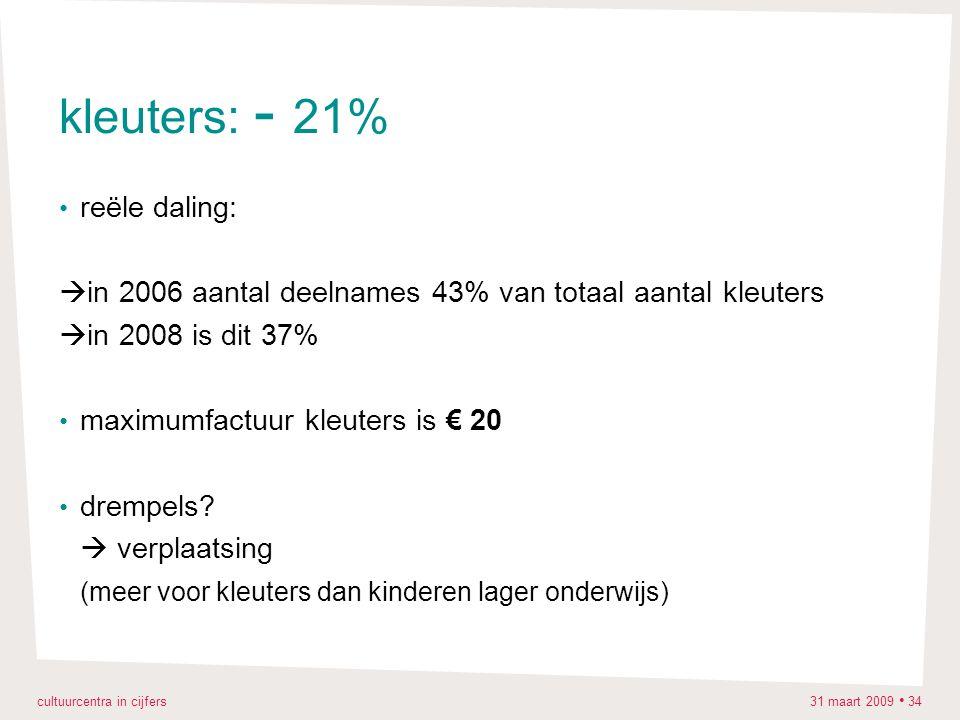cultuurcentra in cijfers 31 maart 2009 34 kleuters: - 21% reële daling:  in 2006 aantal deelnames 43% van totaal aantal kleuters  in 2008 is dit 37% maximumfactuur kleuters is € 20 drempels.