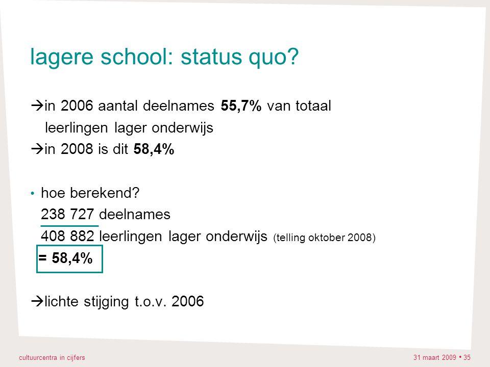 cultuurcentra in cijfers 31 maart 2009 35 lagere school: status quo?  in 2006 aantal deelnames 55,7% van totaal leerlingen lager onderwijs  in 2008