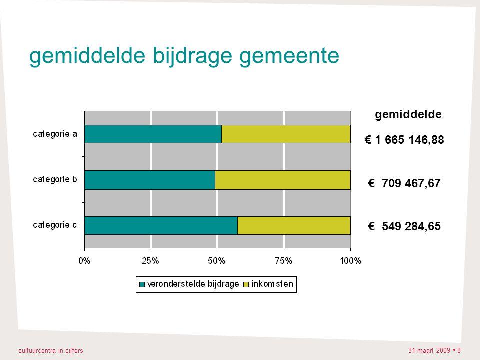 cultuurcentra in cijfers 31 maart 2009 8 gemiddelde bijdrage gemeente € 1 665 146,88 € 709 467,67 € 549 284,65 gemiddelde