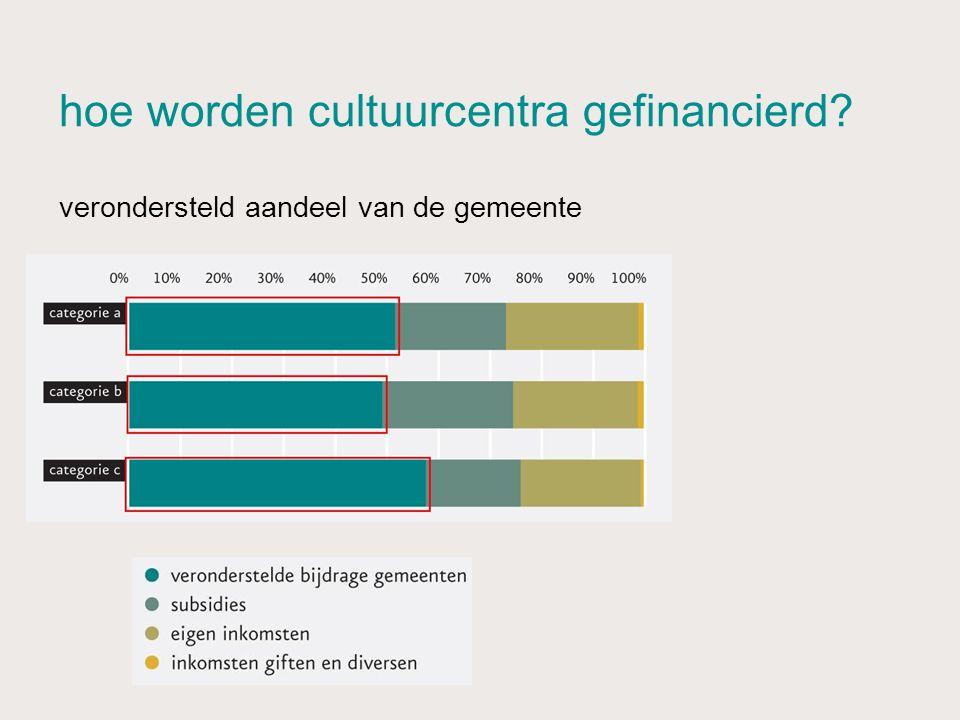 hoe worden cultuurcentra gefinancierd? verondersteld aandeel van de gemeente