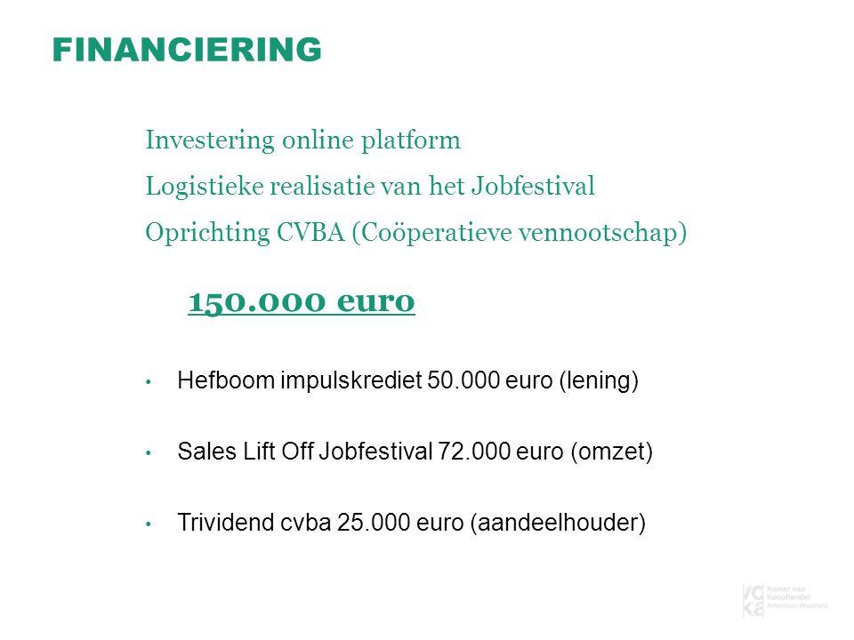 FINANCIERING Hefboom impulskrediet 50.000 euro (lening) Sales Lift Off Jobfestival 72.000 euro (omzet) Trividend cvba 25.000 euro (aandeelhouder) Investering online platform Logistieke realisatie van het Jobfestival Oprichting CVBA (Coöperatieve vennootschap) 150.000 euro
