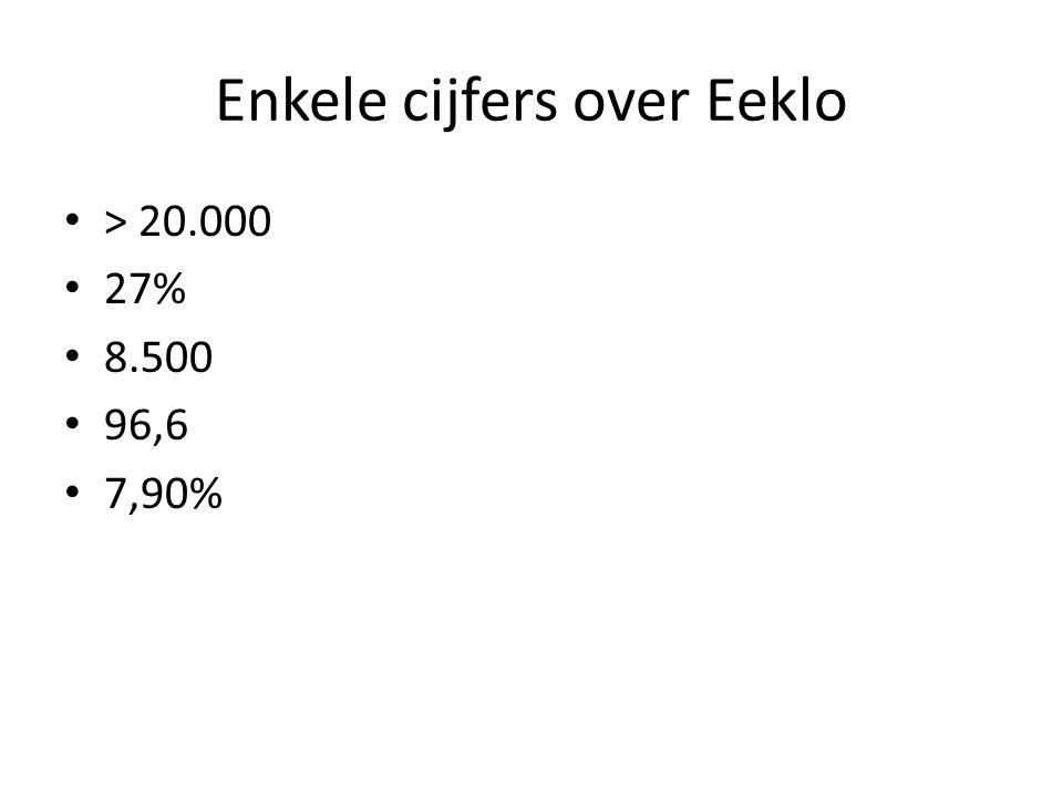 Enkele cijfers over Eeklo > 20.000 27% 8.500 96,6 7,90%