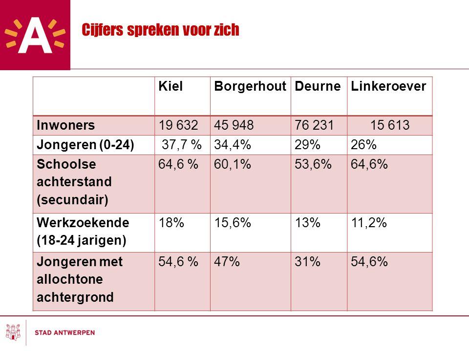Cijfers spreken voor zich KielBorgerhoutDeurneLinkeroever Inwoners19 63245 94876 23115 613 Jongeren (0-24) 37,7 %34,4%29%26% Schoolse achterstand (secundair) 64,6 %60,1%53,6%64,6% Werkzoekende (18-24 jarigen) 18%15,6%13%11,2% Jongeren met allochtone achtergrond 54,6 %47%31%54,6%