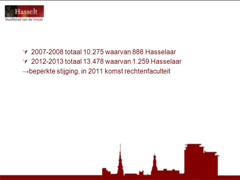  2007-2008 totaal 10.275 waarvan 888 Hasselaar  2012-2013 totaal 13.478 waarvan 1.259 Hasselaar →beperkte stijging, in 2011 komst rechtenfaculteit