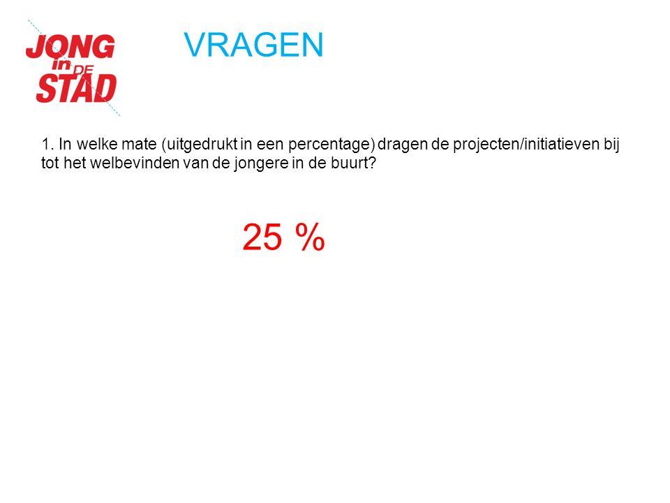 VRAGEN 1. In welke mate (uitgedrukt in een percentage) dragen de projecten/initiatieven bij tot het welbevinden van de jongere in de buurt? 25 %