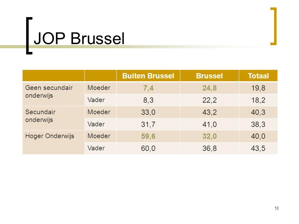 JOP Brussel 10 Buiten BrusselBrusselTotaal Geen secundair onderwijs Moeder 7,424,819,8 Vader 8,322,218,2 Secundair onderwijs Moeder 33,043,240,3 Vader
