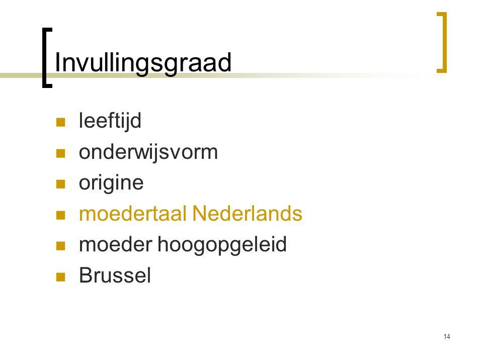 Invullingsgraad leeftijd onderwijsvorm origine moedertaal Nederlands moeder hoogopgeleid Brussel 14