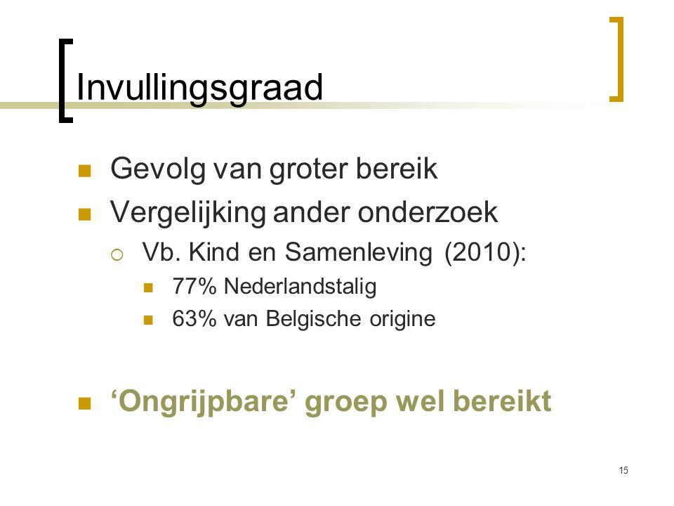 Invullingsgraad Gevolg van groter bereik Vergelijking ander onderzoek  Vb. Kind en Samenleving (2010): 77% Nederlandstalig 63% van Belgische origine