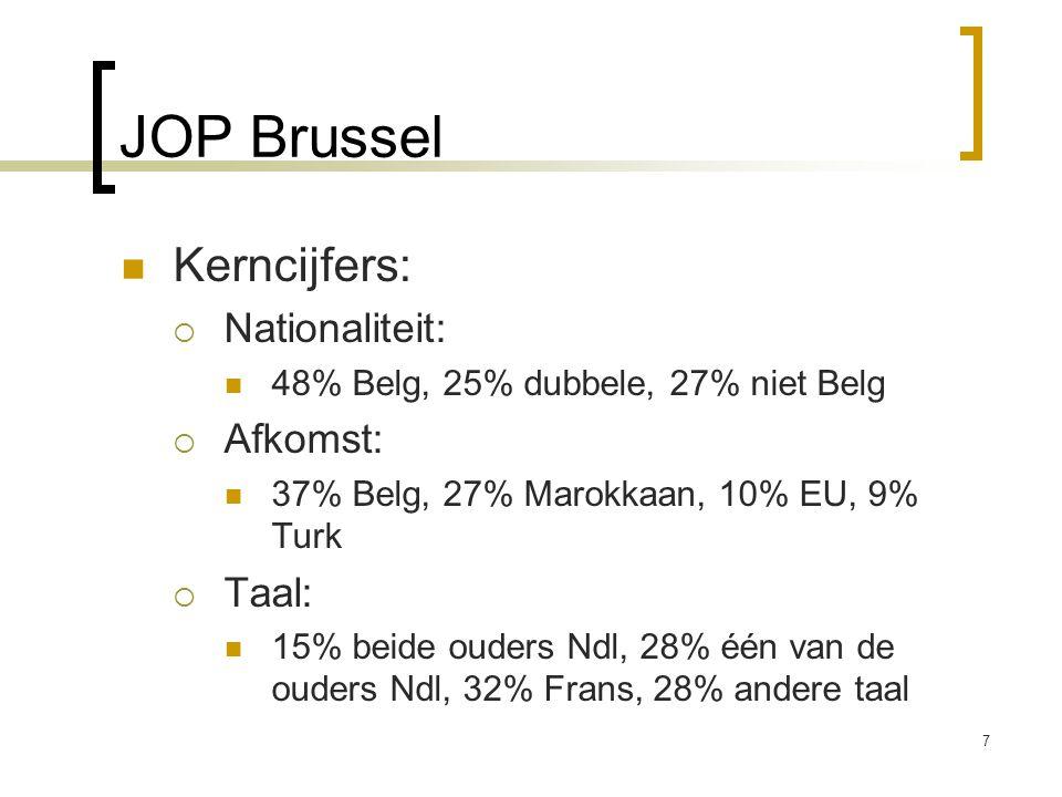 JOP Brussel Kerncijfers:  Nationaliteit: 48% Belg, 25% dubbele, 27% niet Belg  Afkomst: 37% Belg, 27% Marokkaan, 10% EU, 9% Turk  Taal: 15% beide o