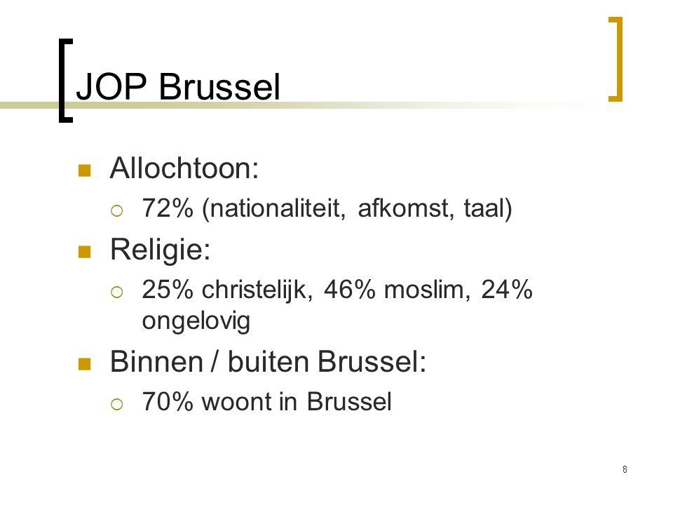 JOP Brussel Allochtoon:  72% (nationaliteit, afkomst, taal) Religie:  25% christelijk, 46% moslim, 24% ongelovig Binnen / buiten Brussel:  70% woon