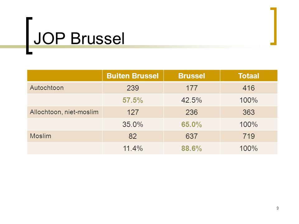 JOP Brussel 9 Buiten BrusselBrusselTotaal Autochtoon 239177416 57.5%42.5%100% Allochtoon, niet-moslim 127236363 35.0%65.0%100% Moslim 82637719 11.4%88