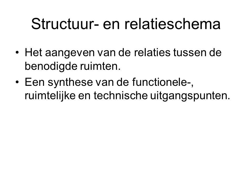 Structuur- en relatieschema Het aangeven van de relaties tussen de benodigde ruimten. Een synthese van de functionele-, ruimtelijke en technische uitg