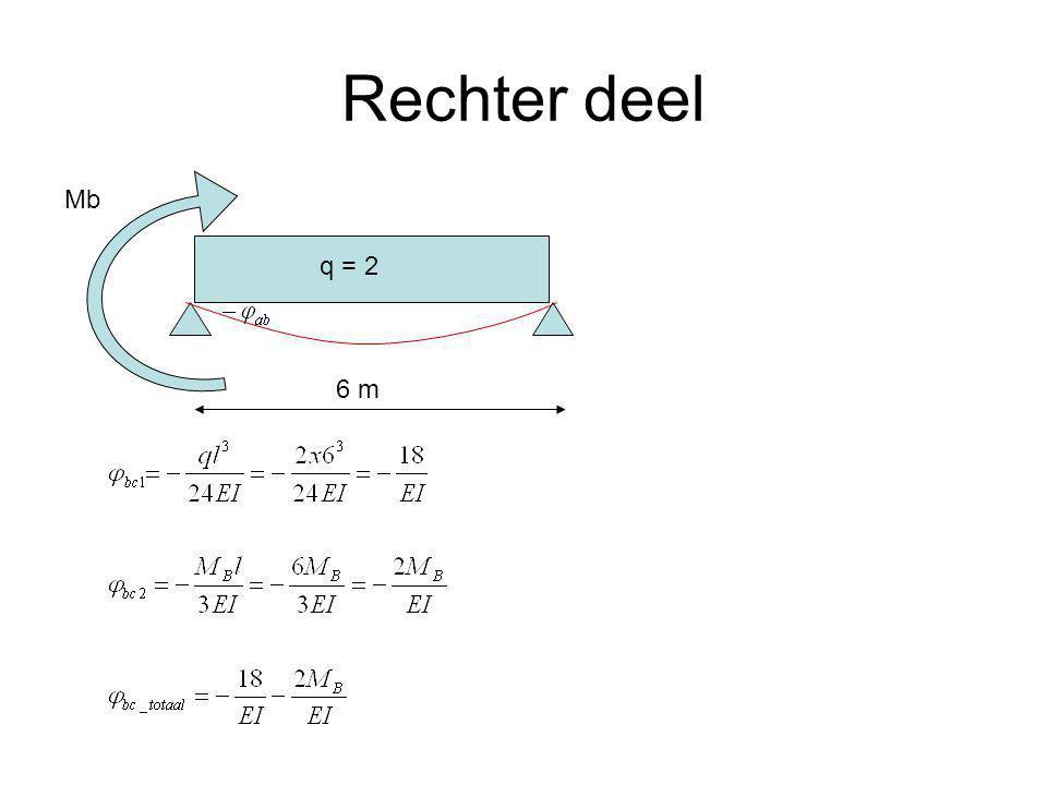 Rechter deel Mb 6 m q = 2