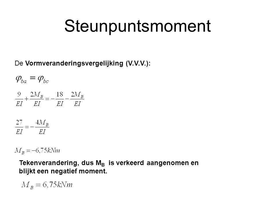 Steunpuntsmoment De Vormveranderingsvergelijking (V.V.V.): Tekenverandering, dus M B is verkeerd aangenomen en blijkt een negatief moment.