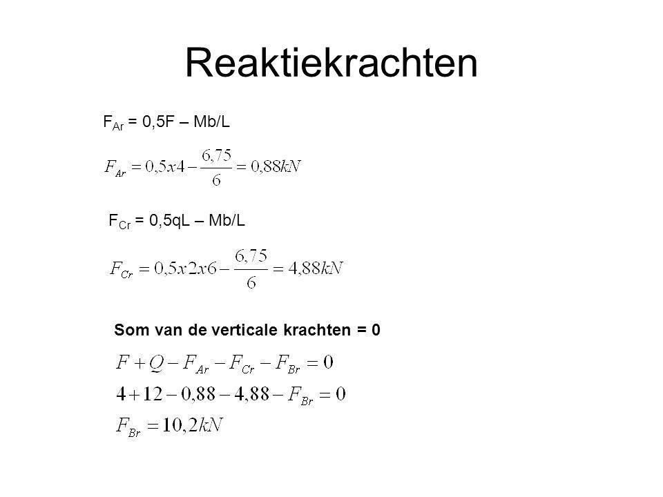 Reaktiekrachten F Ar = 0,5F – Mb/L F Cr = 0,5qL – Mb/L Som van de verticale krachten = 0