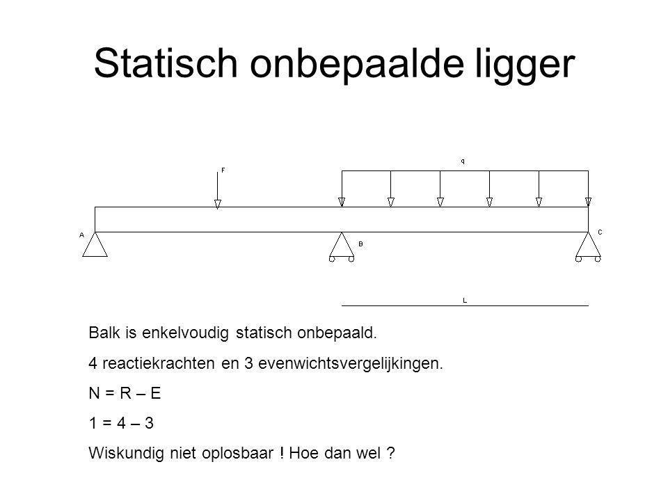 Statisch onbepaalde ligger Balk is enkelvoudig statisch onbepaald. 4 reactiekrachten en 3 evenwichtsvergelijkingen. N = R – E 1 = 4 – 3 Wiskundig niet