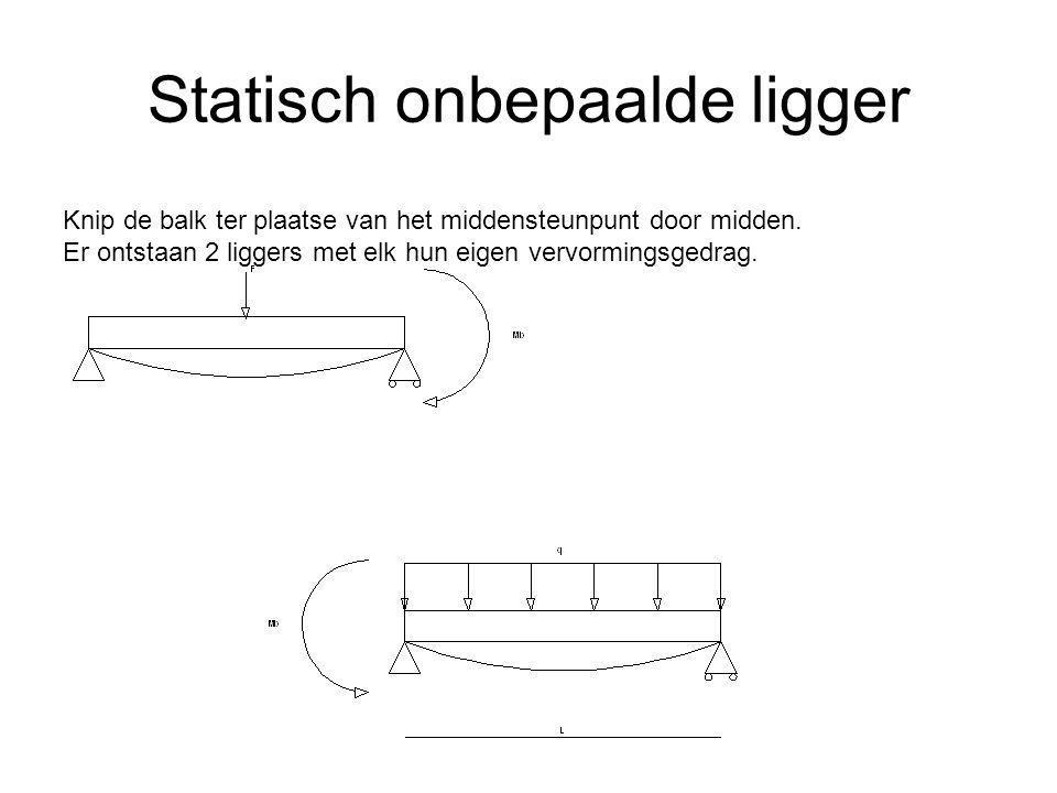 Statisch onbepaalde ligger Knip de balk ter plaatse van het middensteunpunt door midden. Er ontstaan 2 liggers met elk hun eigen vervormingsgedrag.