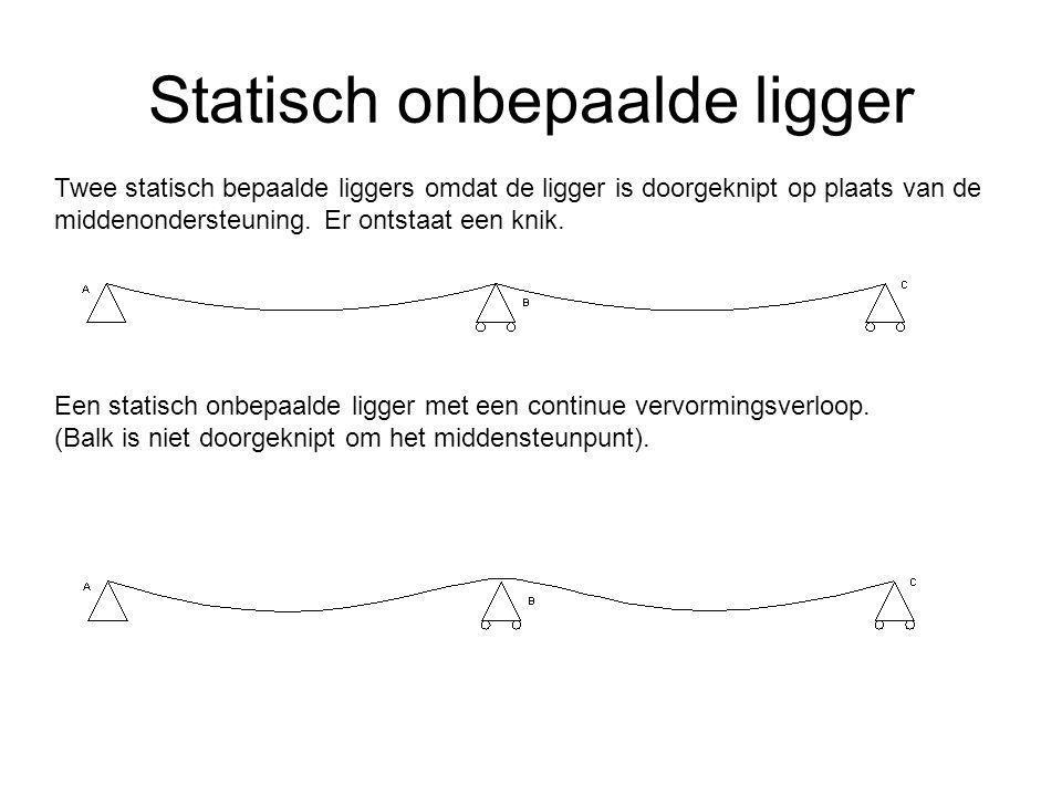 Statisch onbepaalde ligger Twee statisch bepaalde liggers omdat de ligger is doorgeknipt op plaats van de middenondersteuning. Er ontstaat een knik. E