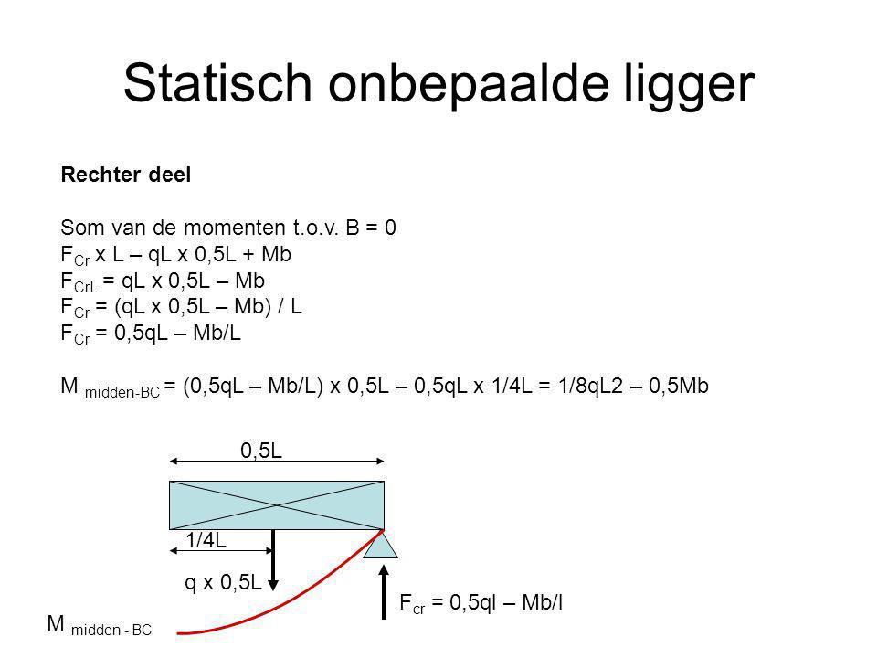 Statisch onbepaalde ligger Rechter deel Som van de momenten t.o.v. B = 0 F Cr x L – qL x 0,5L + Mb F CrL = qL x 0,5L – Mb F Cr = (qL x 0,5L – Mb) / L