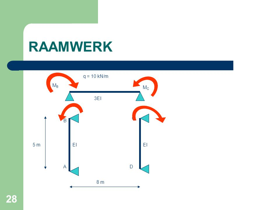 28 RAAMWERK 8 m 5 m q = 10 kN/m 3EI EI A B C D MBMB MCMC