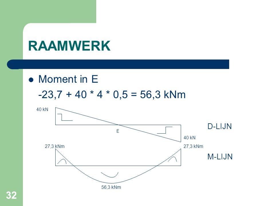 32 RAAMWERK Moment in E -23,7 + 40 * 4 * 0,5 = 56,3 kNm 27,3 kNm 56,3 kNm 40 kN M-LIJN D-LIJN E